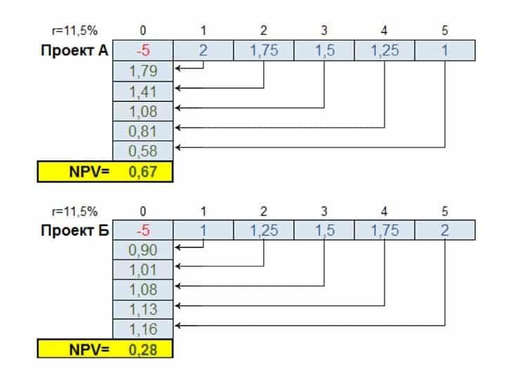Чистая приведенная стоимость NPV