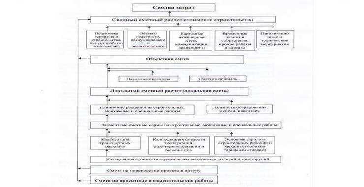Состав и содержание сметной документации